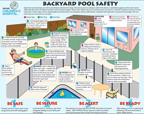 Pool Safety: Be Safe. Be Secure. Be Alert. Be Ready.
