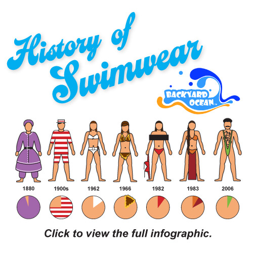 History of Swimwear Infographic by Backyard Ocean