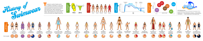 Visual History of Swimwear Infographic by Backyard Ocean